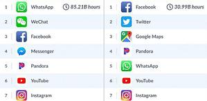 Toppbild till artikel om vilka appar vi tillbringade mest tid i mellan maj och juli 2018