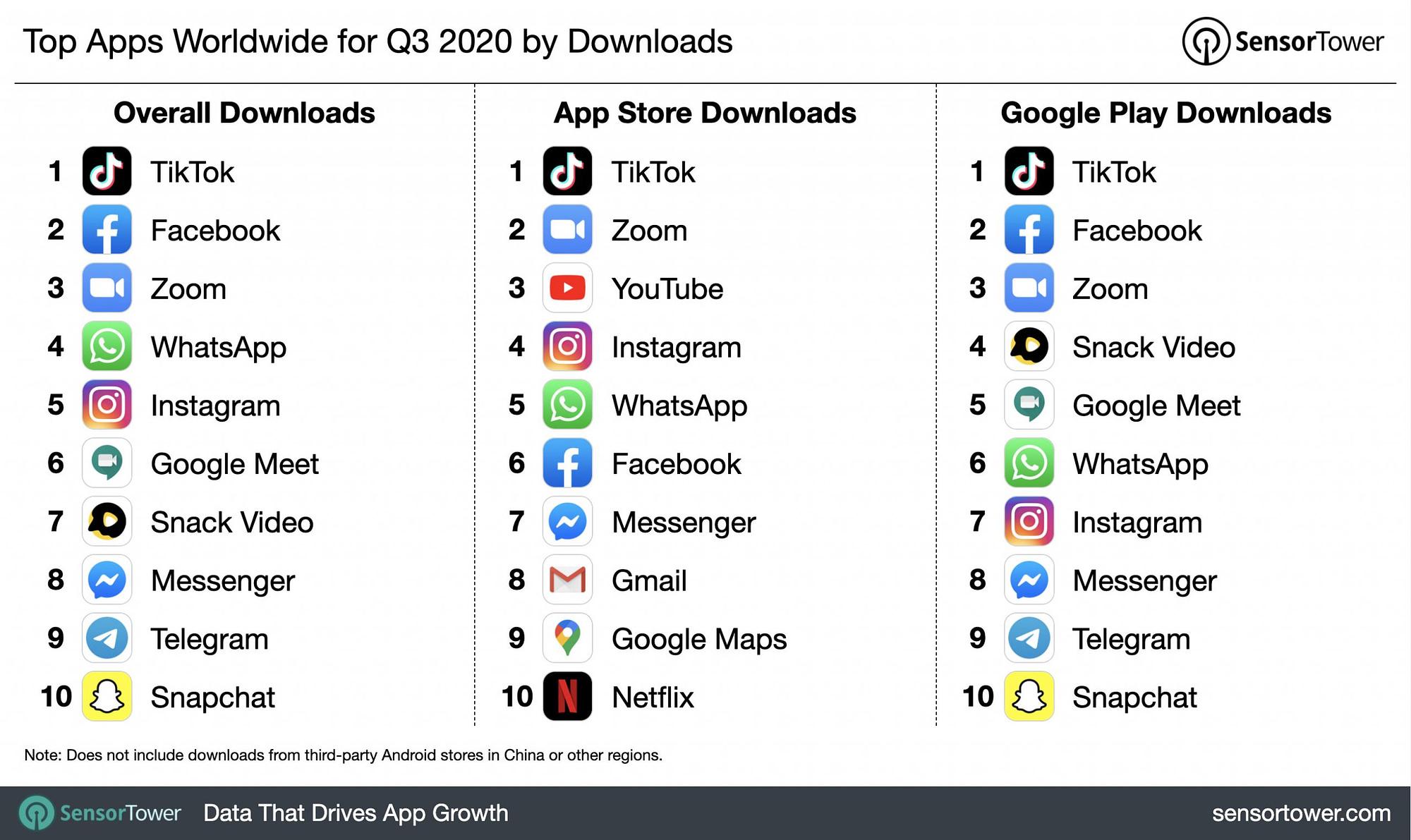 Diagram som visar de tio mest nedladdade apparna plus för Appstore och Google Play under det tredje kvartalet 2020