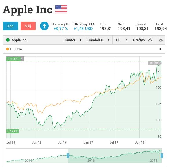 Apples aktiekurs 5 juni 2018