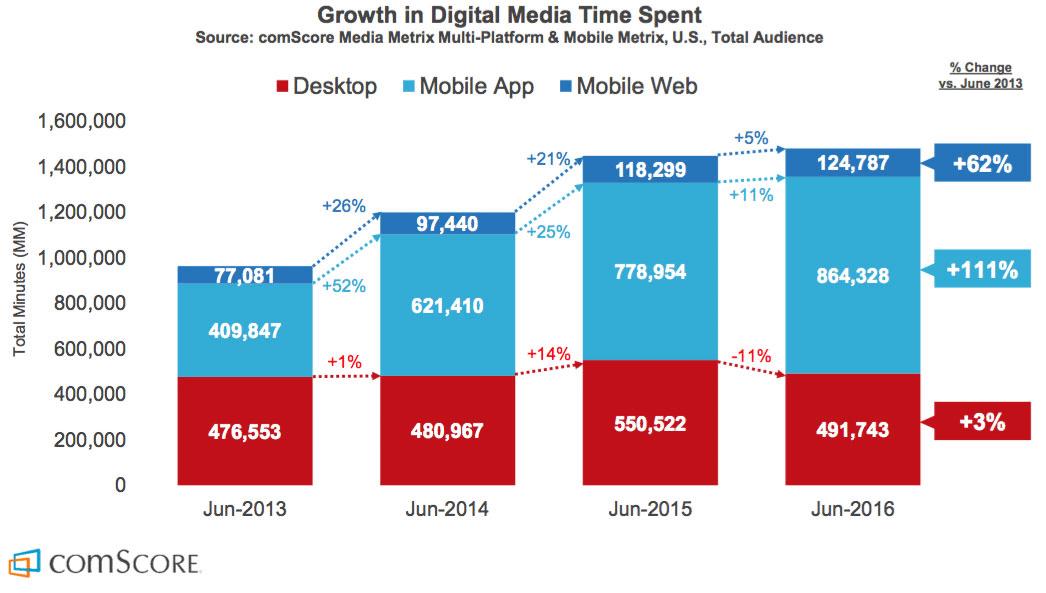 Diagram över tiden vi lägger på digitala medier