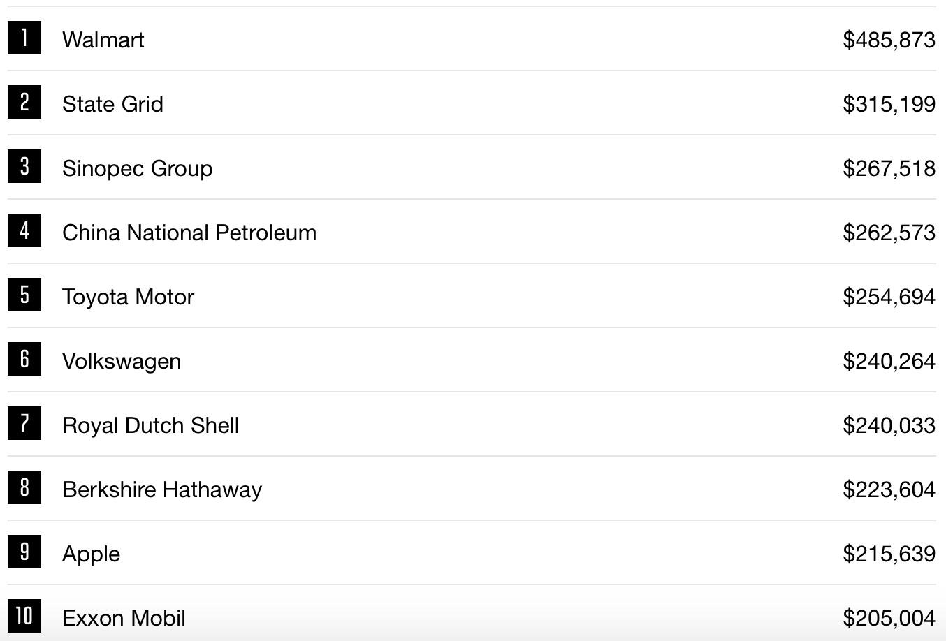 framgångsrika företag lista