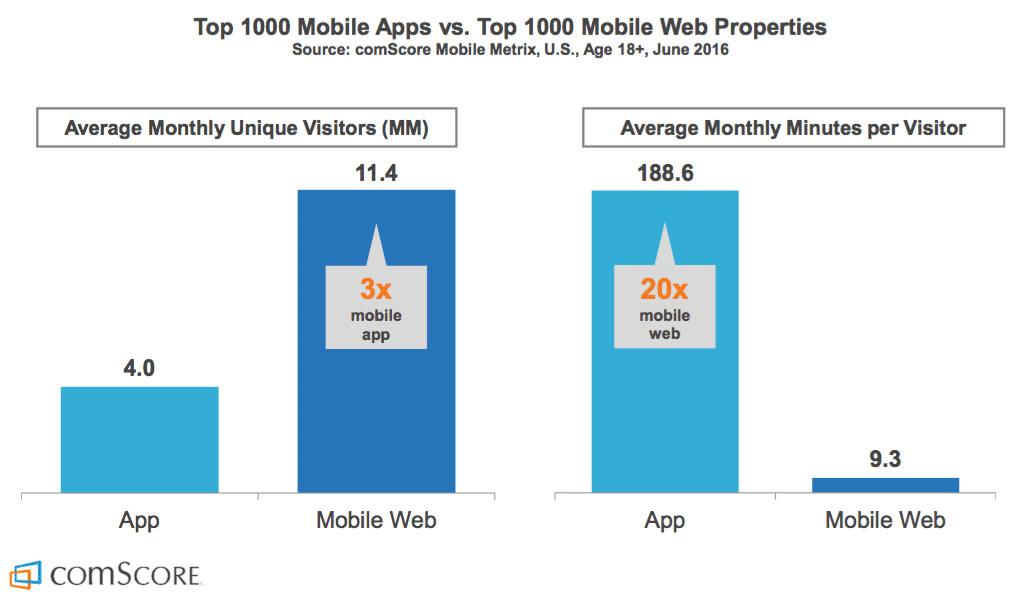 Diagram över användare och tid för appar och mobilwebbar