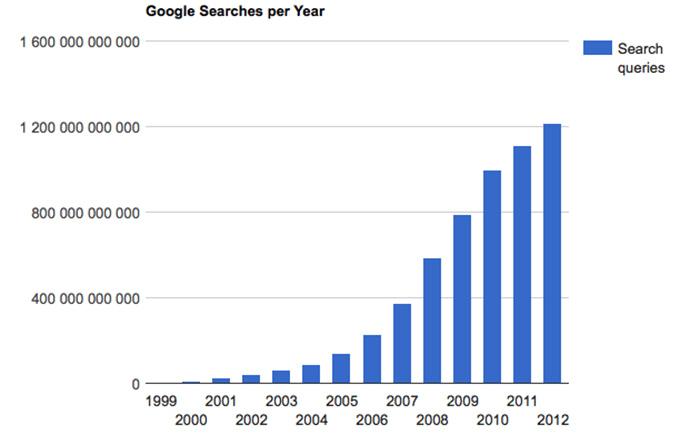 Graf över utveckling över antal sökningar på Google