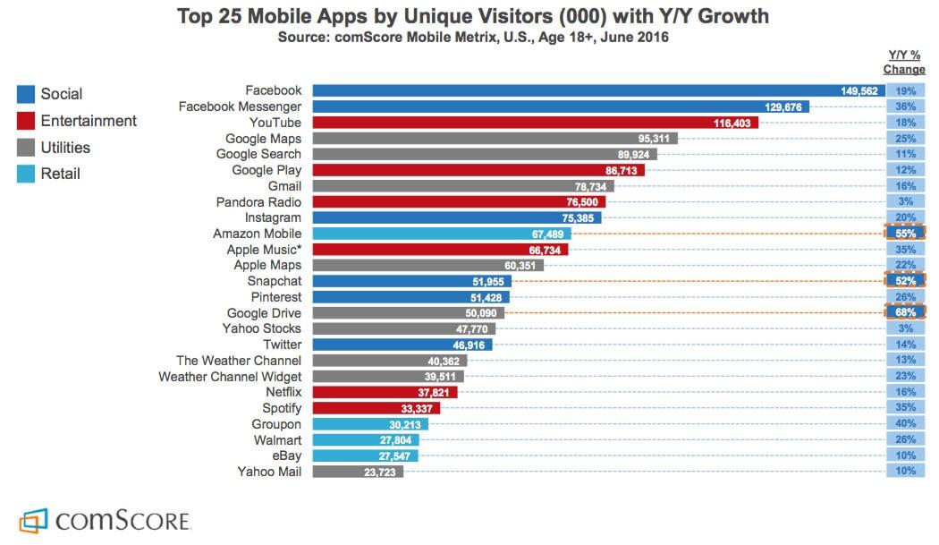 25 populäraste apparna