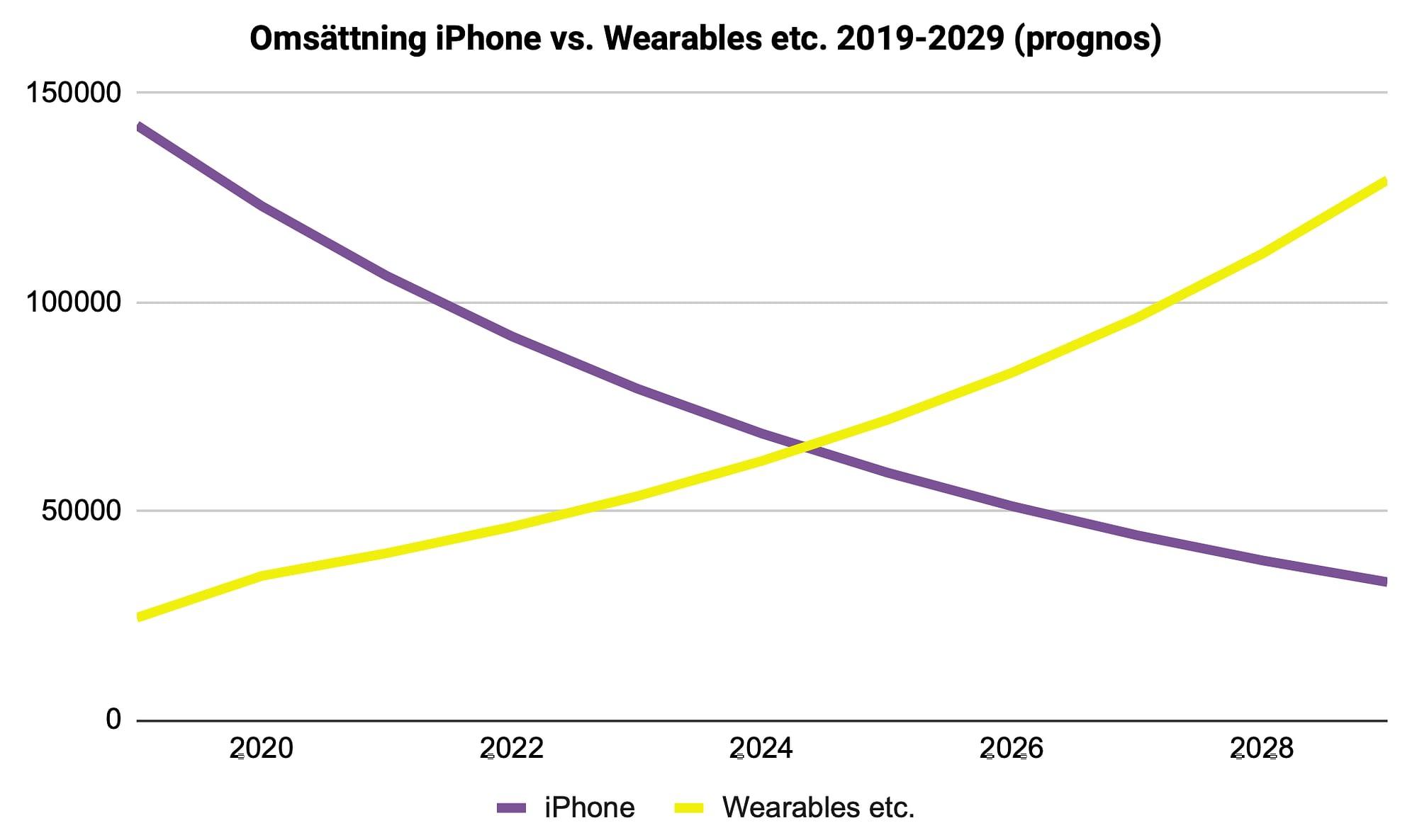 Diagram över omsättningen för iPhone jämfört med omsättningen för Wearables etc. 2019-2029
