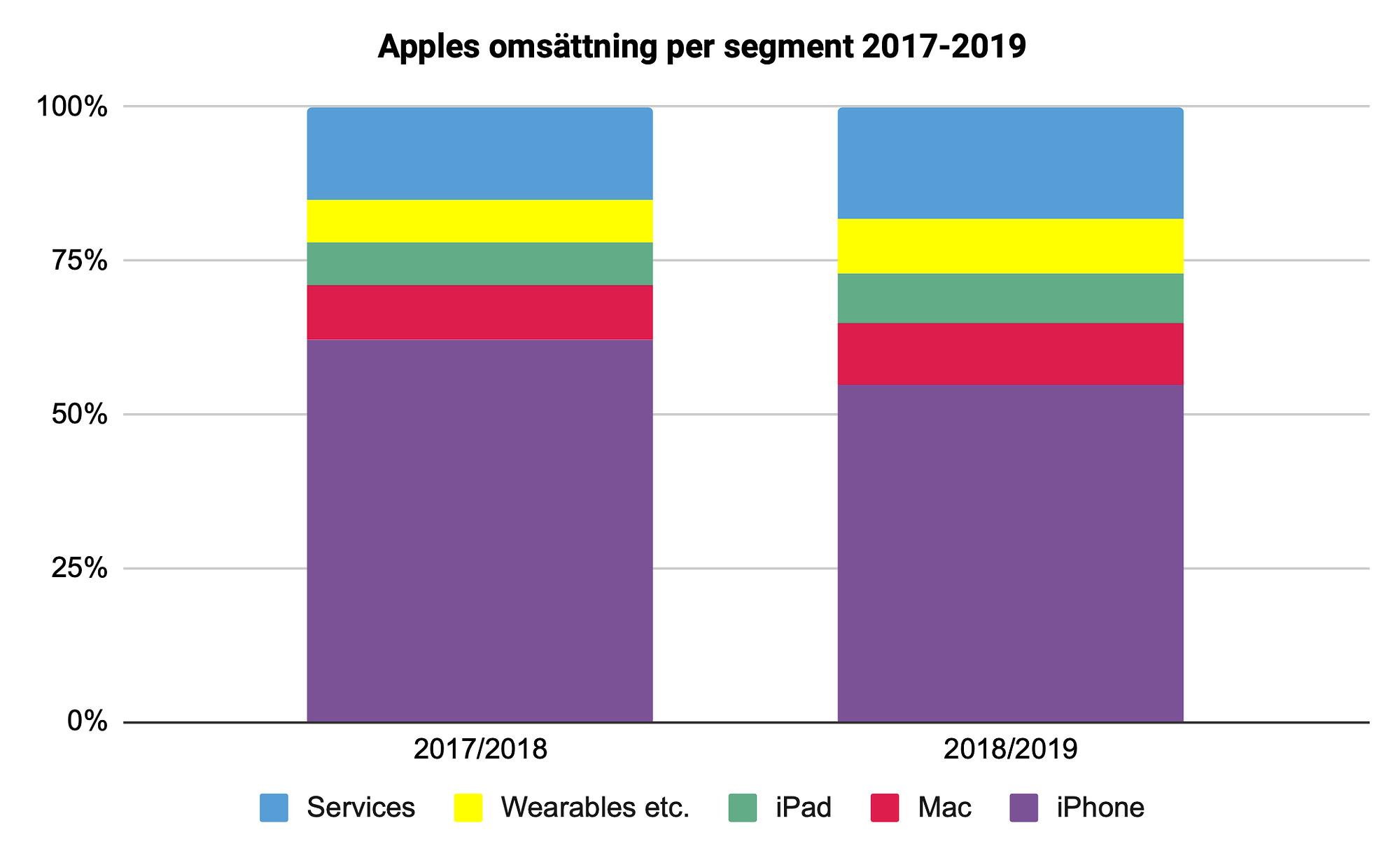 Apples omsättning per segment 2017-2019