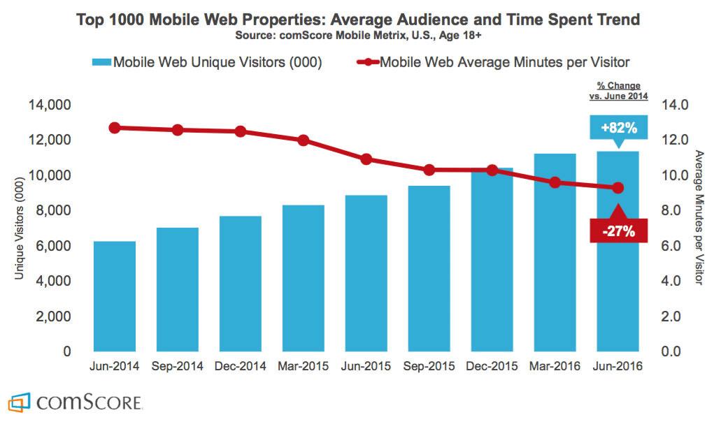 Utvecklingskurva över engagemang för mobilwebbar
