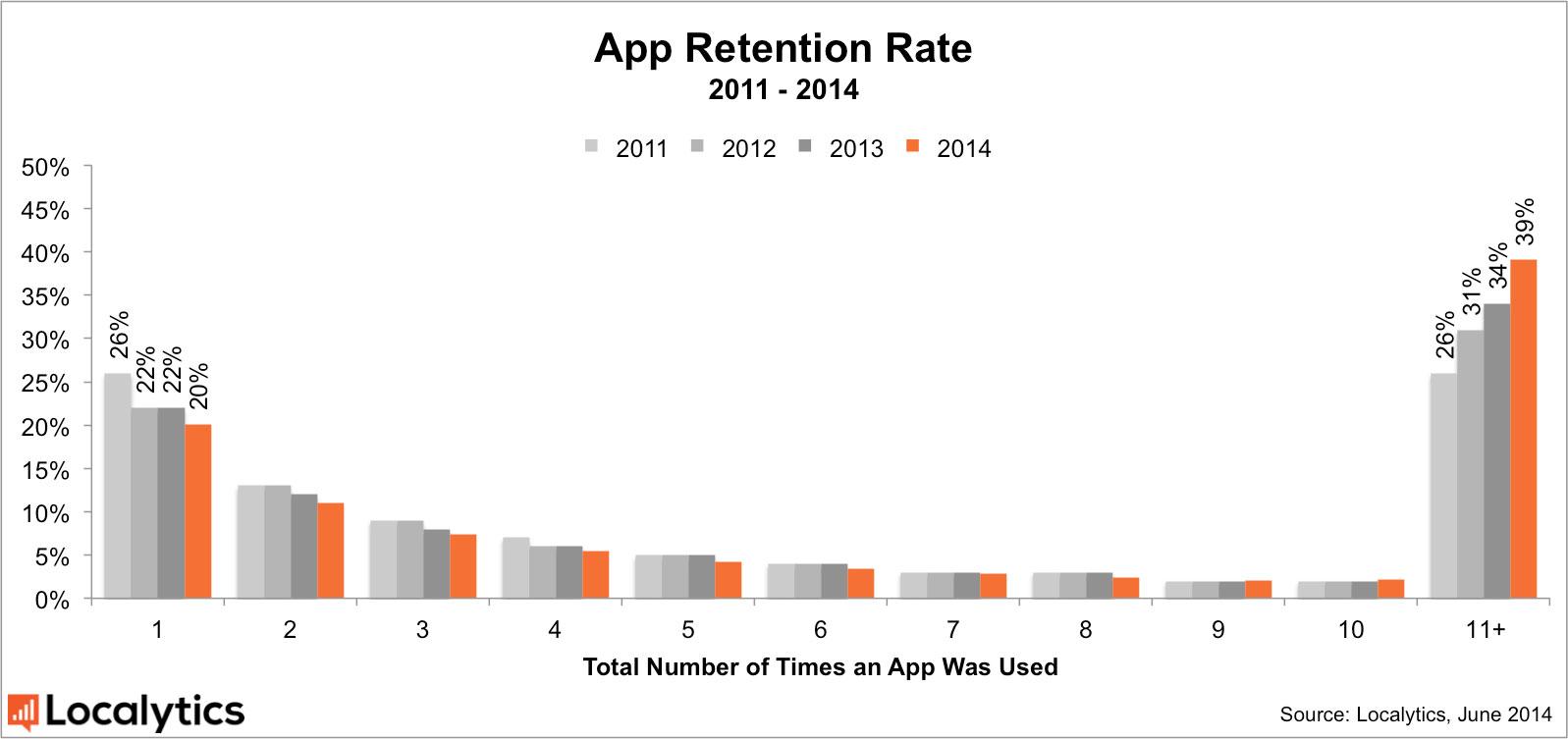 Diagram över engagemang för appar