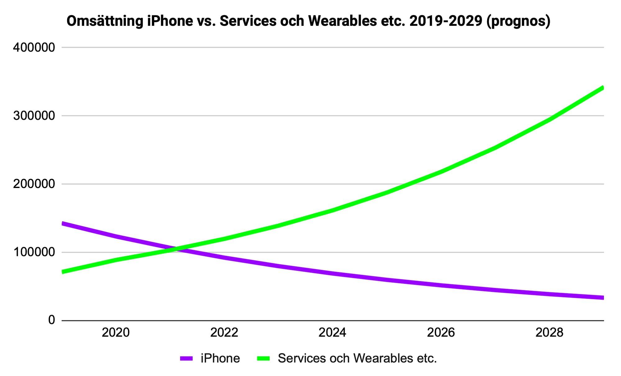 Diagram över omsättningen för iPhone jämfört med omsättningen för Services och Wearables etc. 2019-2029