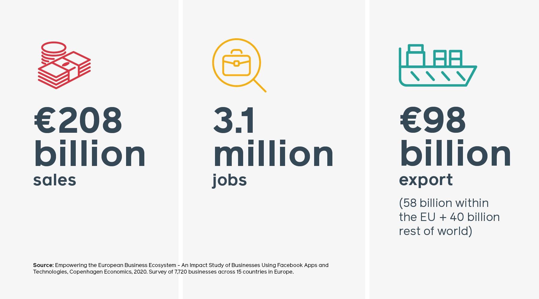 Bild från Facebooks rapport som säger att Facebook genererade intäkter om 208 miljarder euro 2019 vilket motsvarar 3,1 miljoner jobb