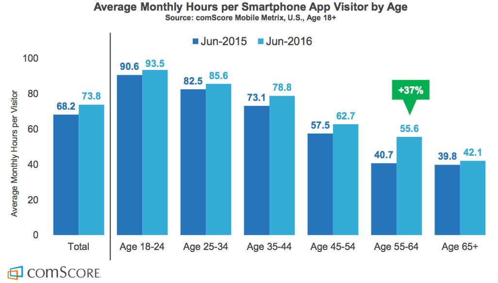 Diagram över genomsnittlig tid i appar per åldersgrupp