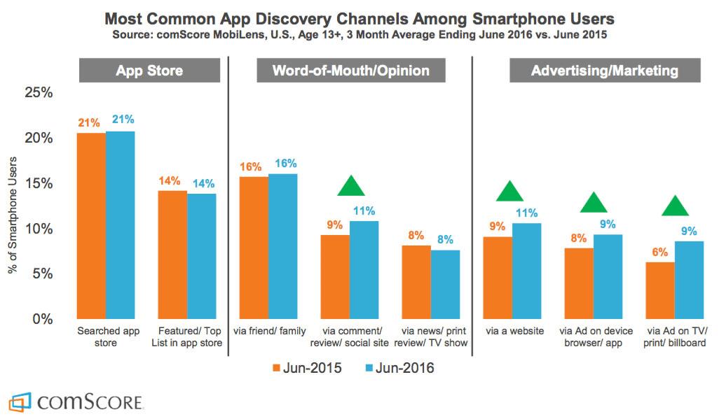 Diagram över marknadsföringskanaler för appar