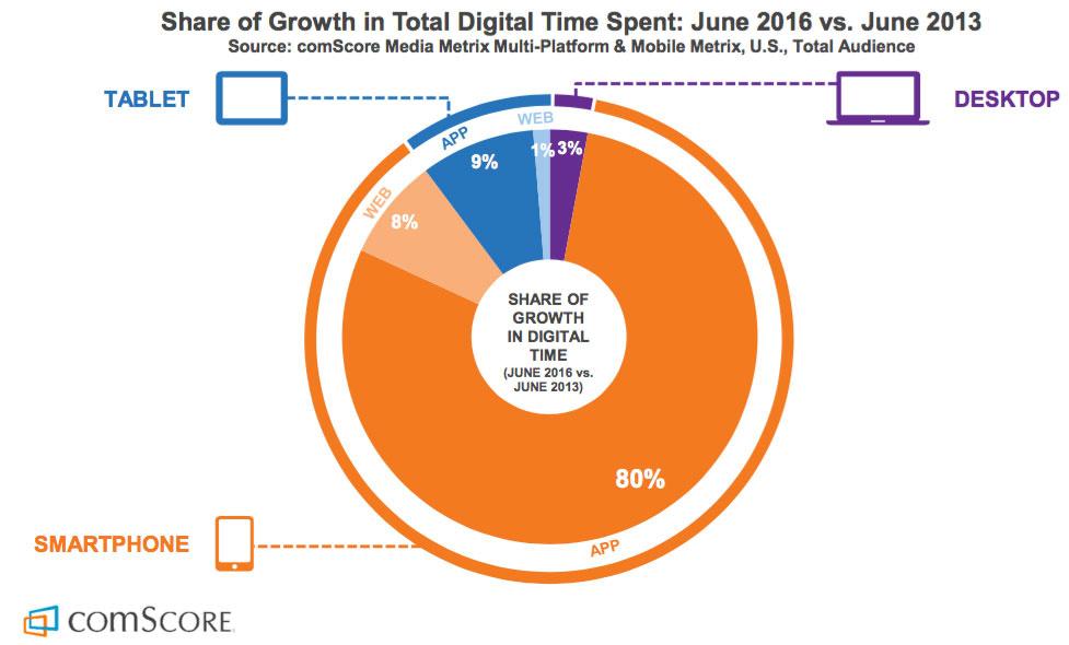 Diagram över tid i digitala medier per enhet