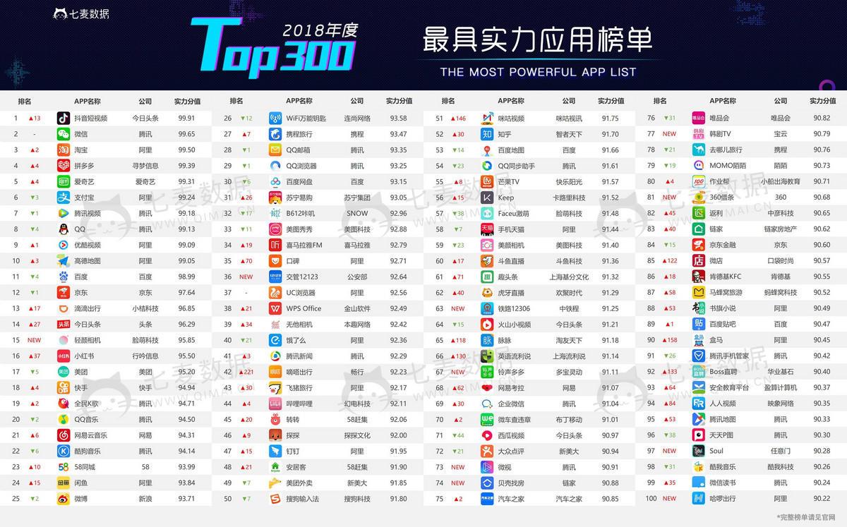 Lista över Kinas 300 mest inflytelserika appar Q4 2018