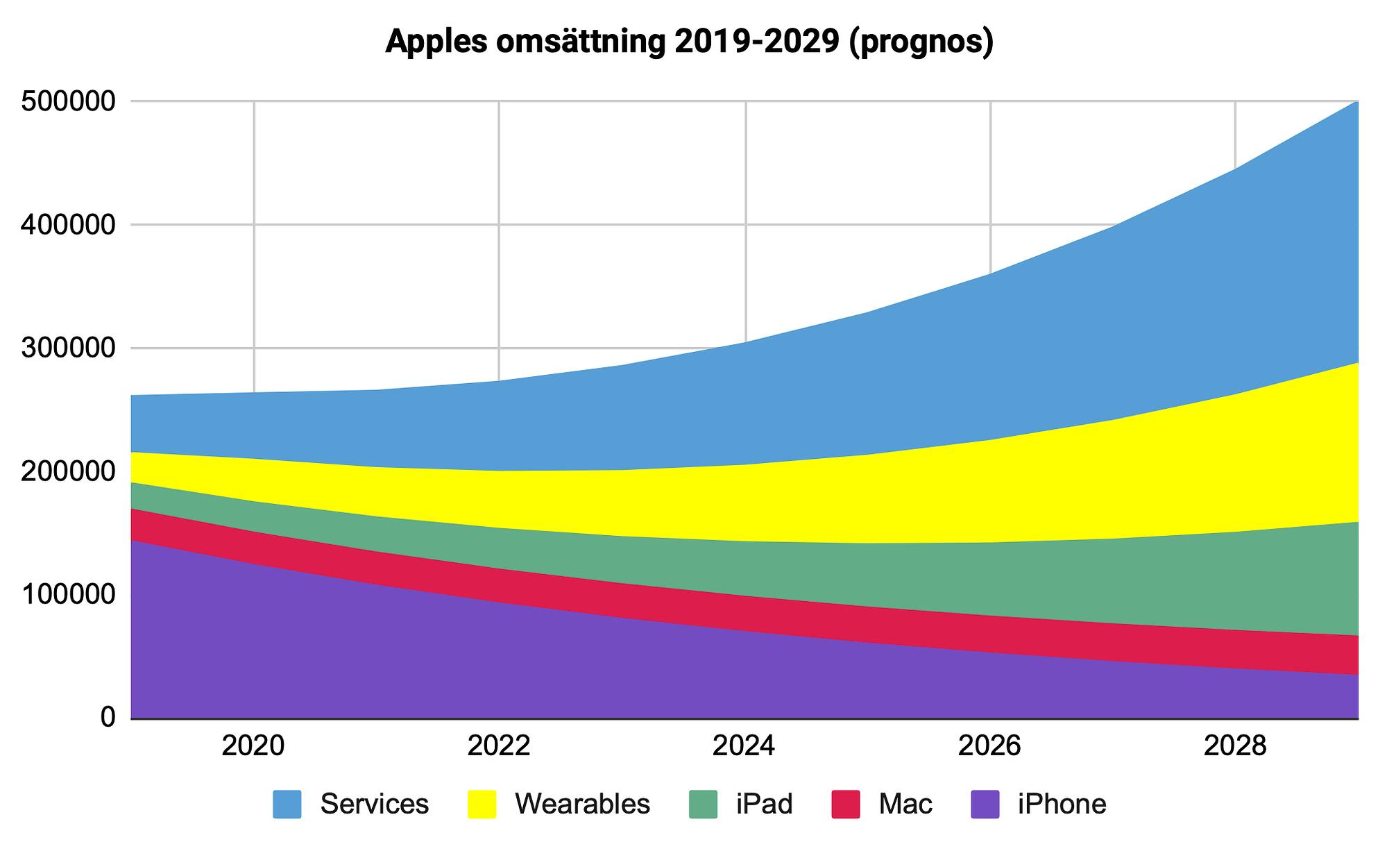 Diagram över Apples omsättning 2019-2029
