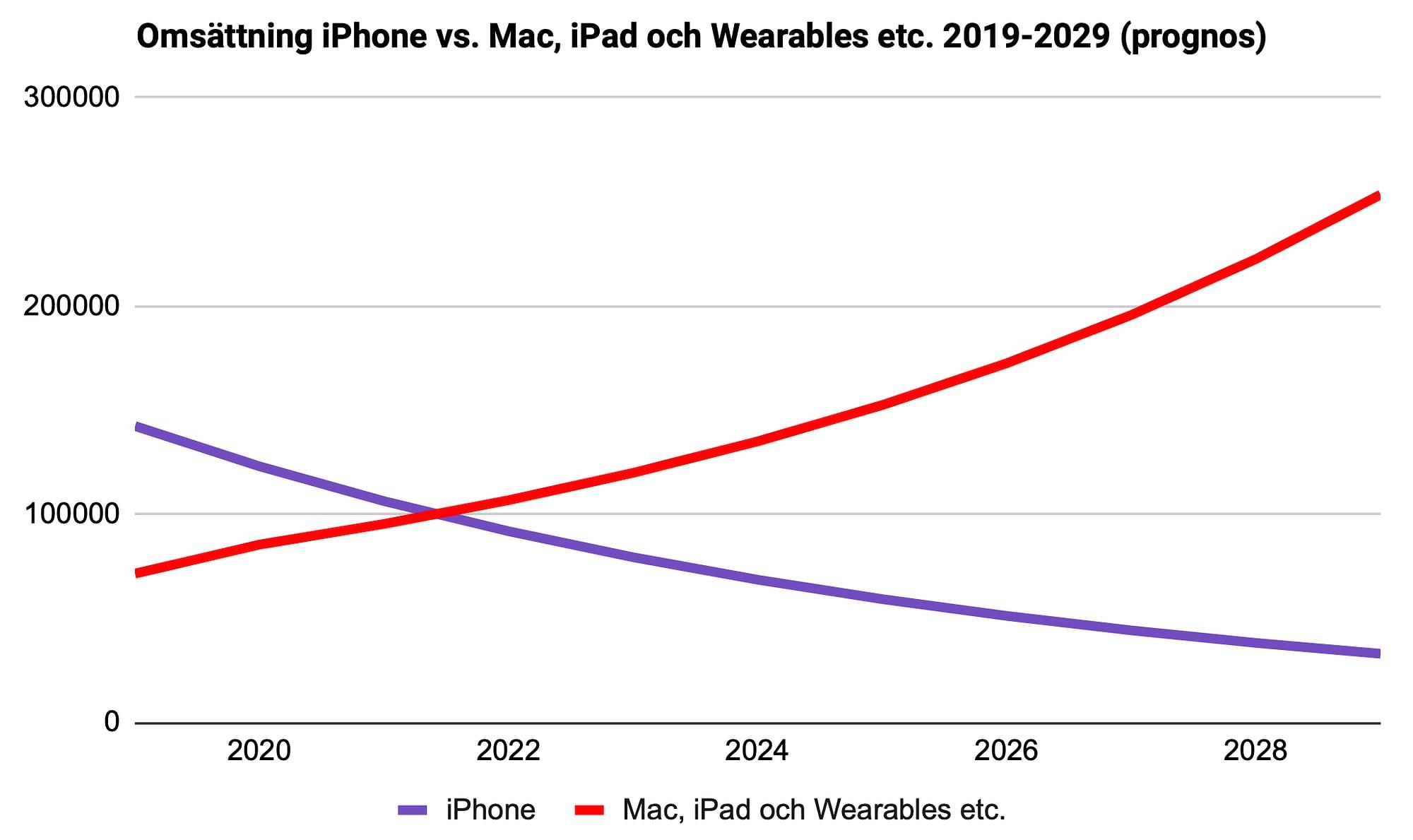 Diagram över omsättningen för iPhone jämfört med omsättningen för Mac, iPad och Wearables etc. 2019-2029