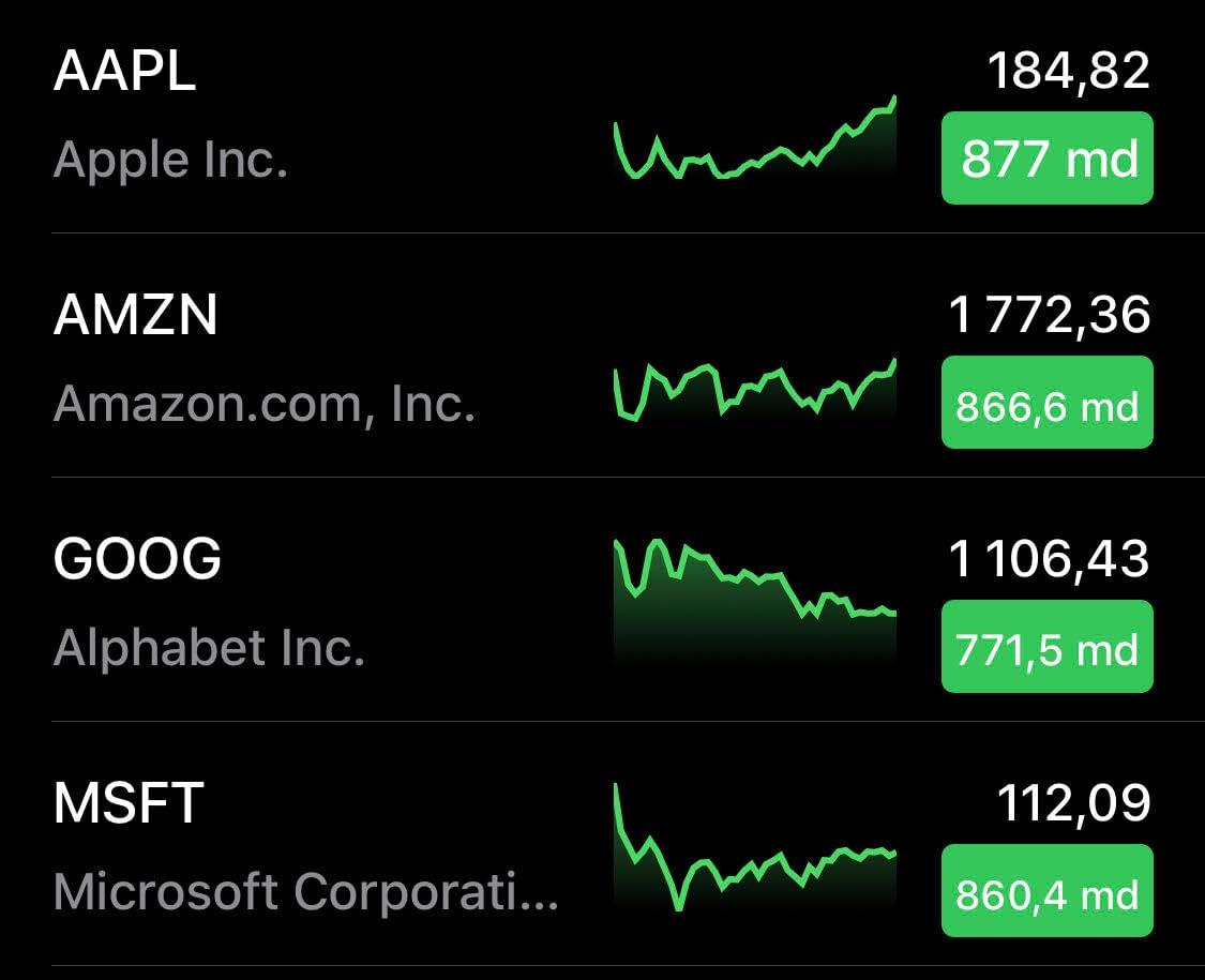 Börsdiagram över kurserna för Amazon, Microsoft, Apple och Google