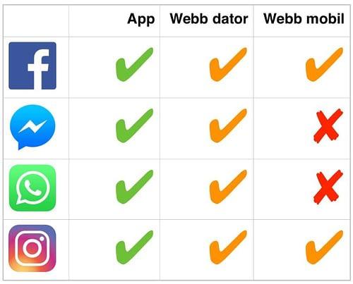 Jämförelse mellan Facebooks olika tjänster