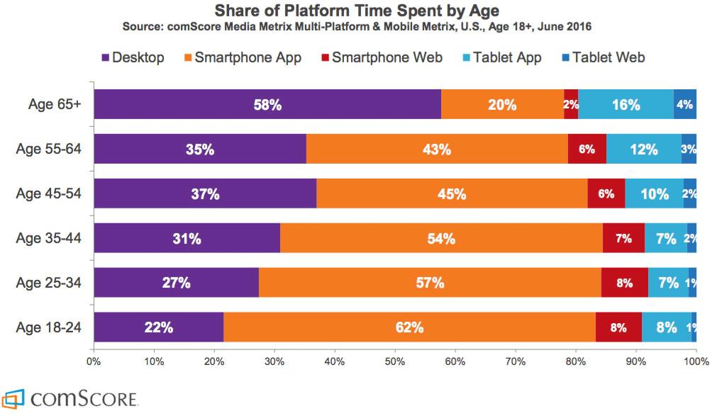 Diagram över tillbringad tid i digitala enheter per plattform
