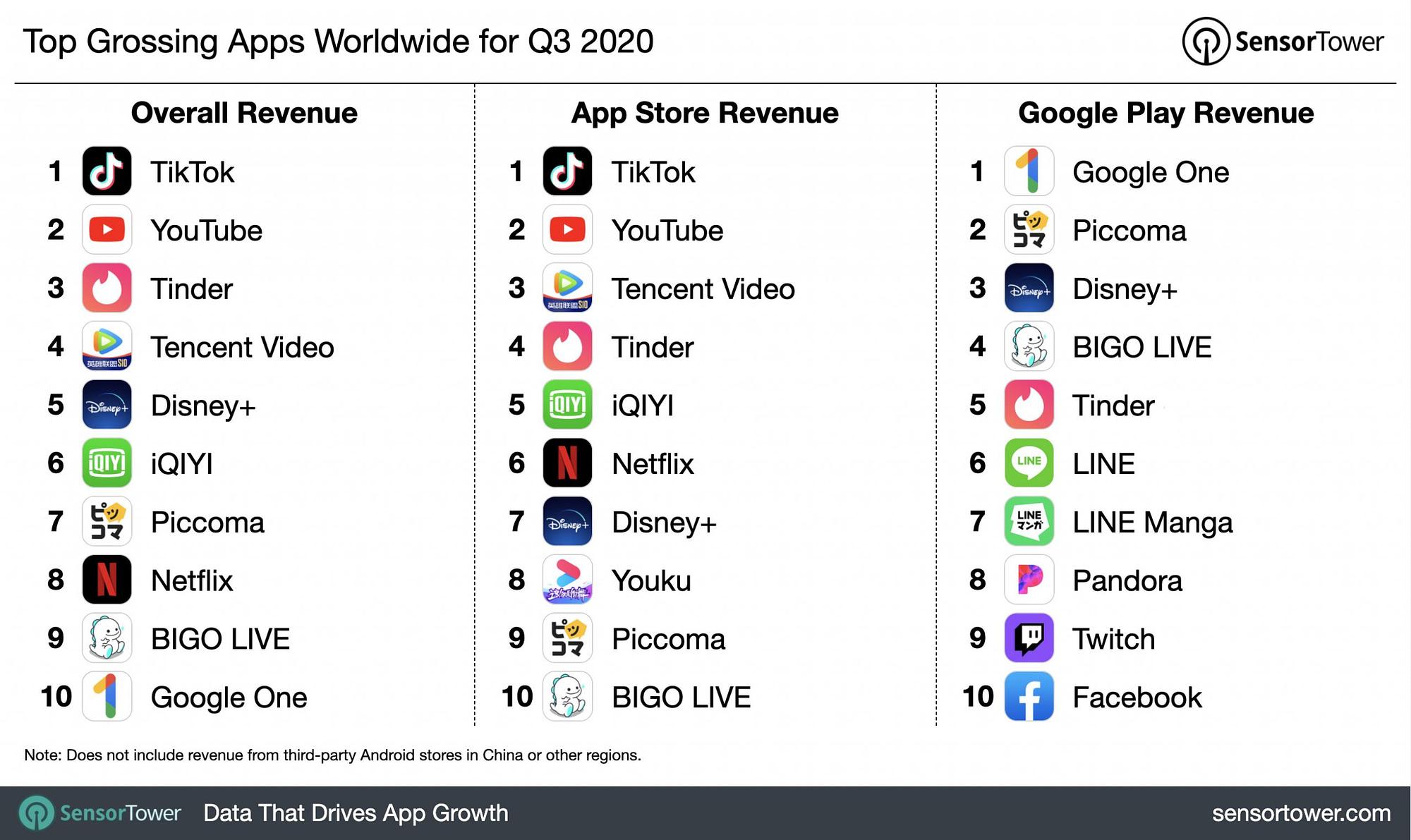 Diagram som visar de tio appar som drog in mest pengar totalt samt i Appstore och Google Play under tredje kvartalet 2020