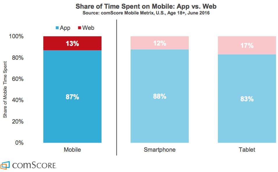 Diagram över tillbringad tid i appar och på mobilwebbar