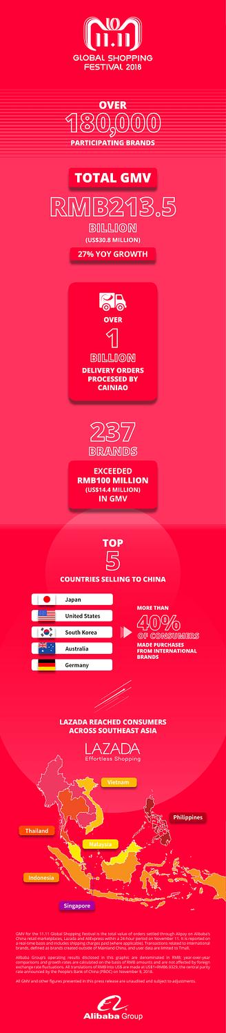 Alibaba Singles Day 2018 i siffror